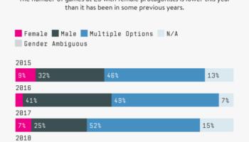 videogame protagonists by gender