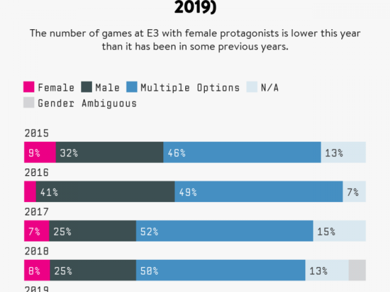 videogame protagonists by gender